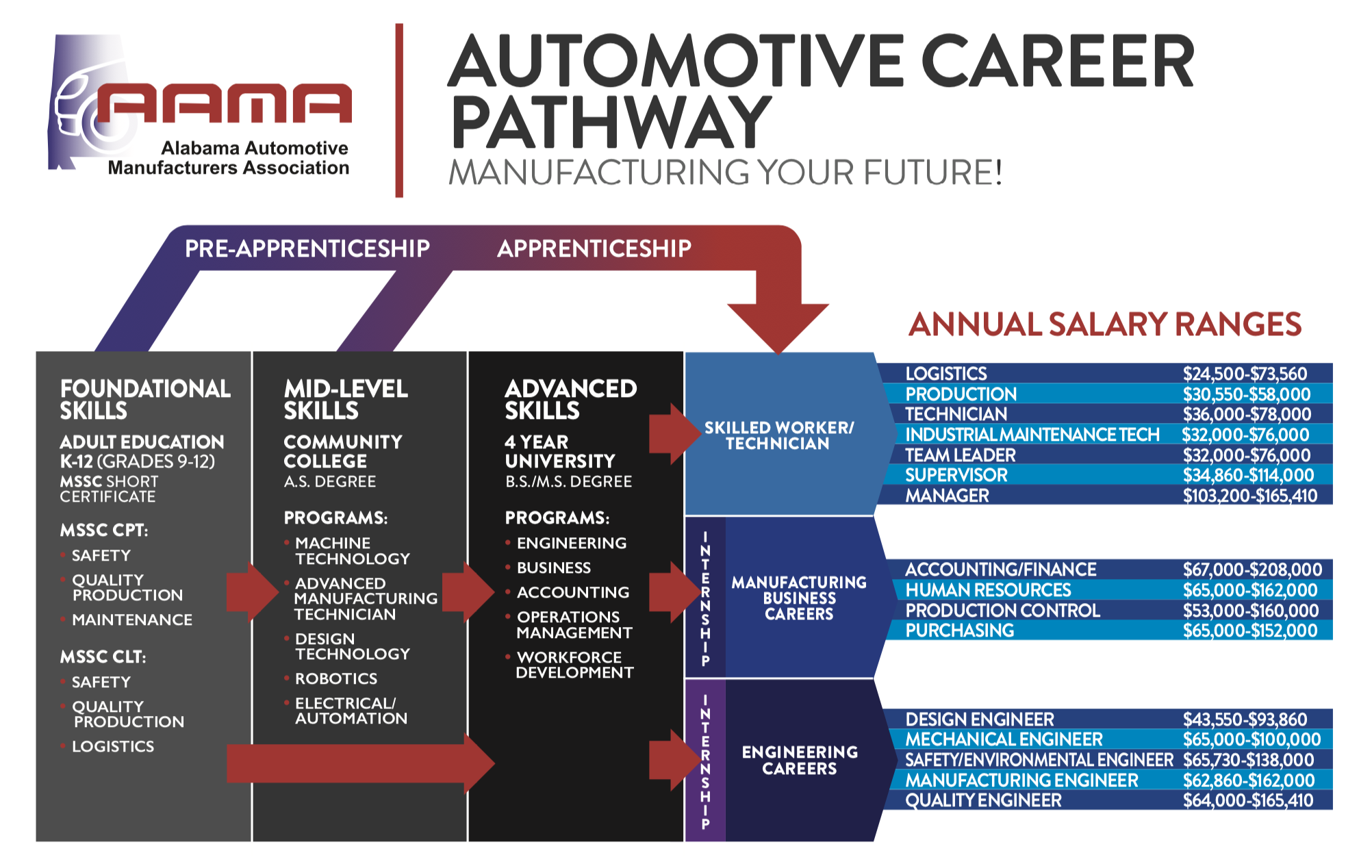 infographic showing pathways in the automotive industry